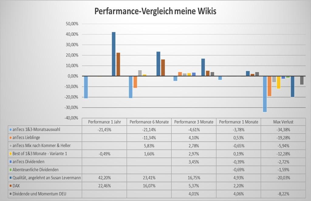 Wikifolio-Vergleich 26.03.2017