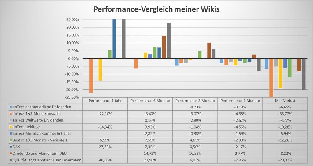 Wikifolio-Vergleich - Grafik