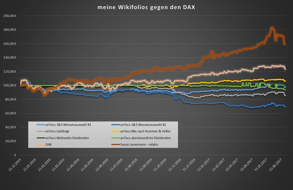 Wikifolio-Vergleich - Chart seit Dezember 2015