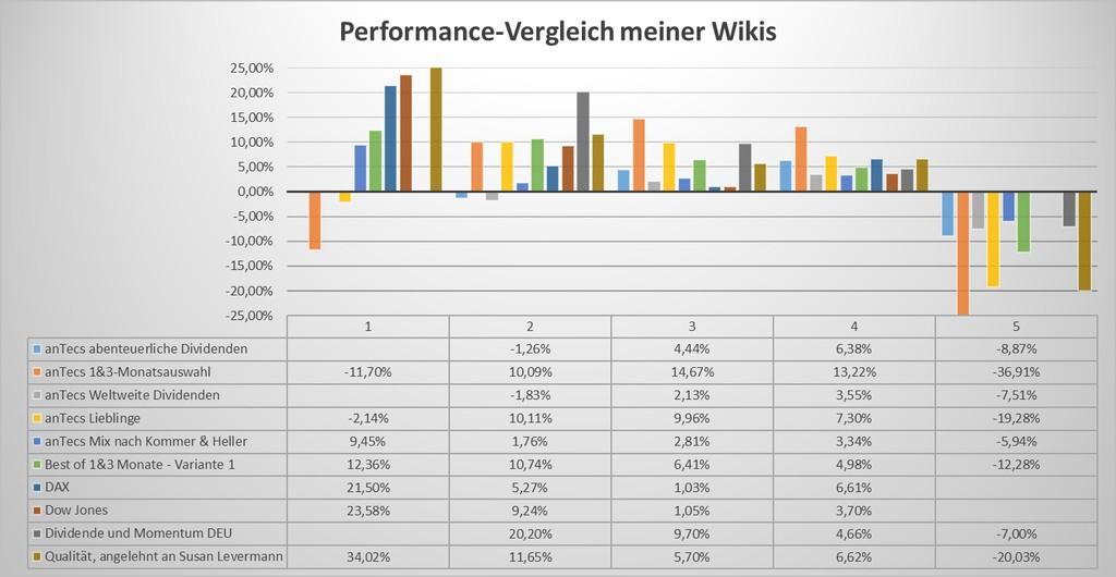 Wikifolio-Vergleich Grafik